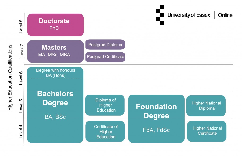 Higher education qualifications explained | University of Essex Online